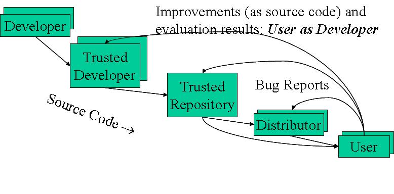 Open Source Software FAQ