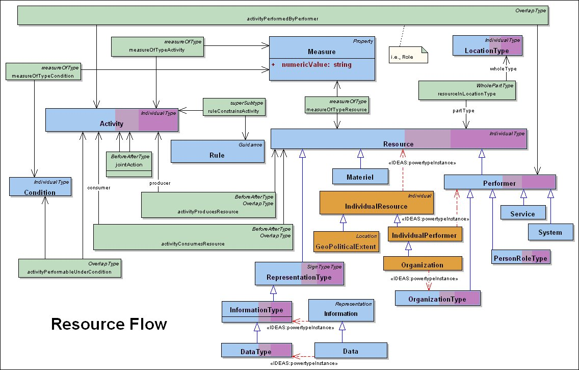 Dm2 resource flows dodaf meta model for resource flow nvjuhfo Choice Image