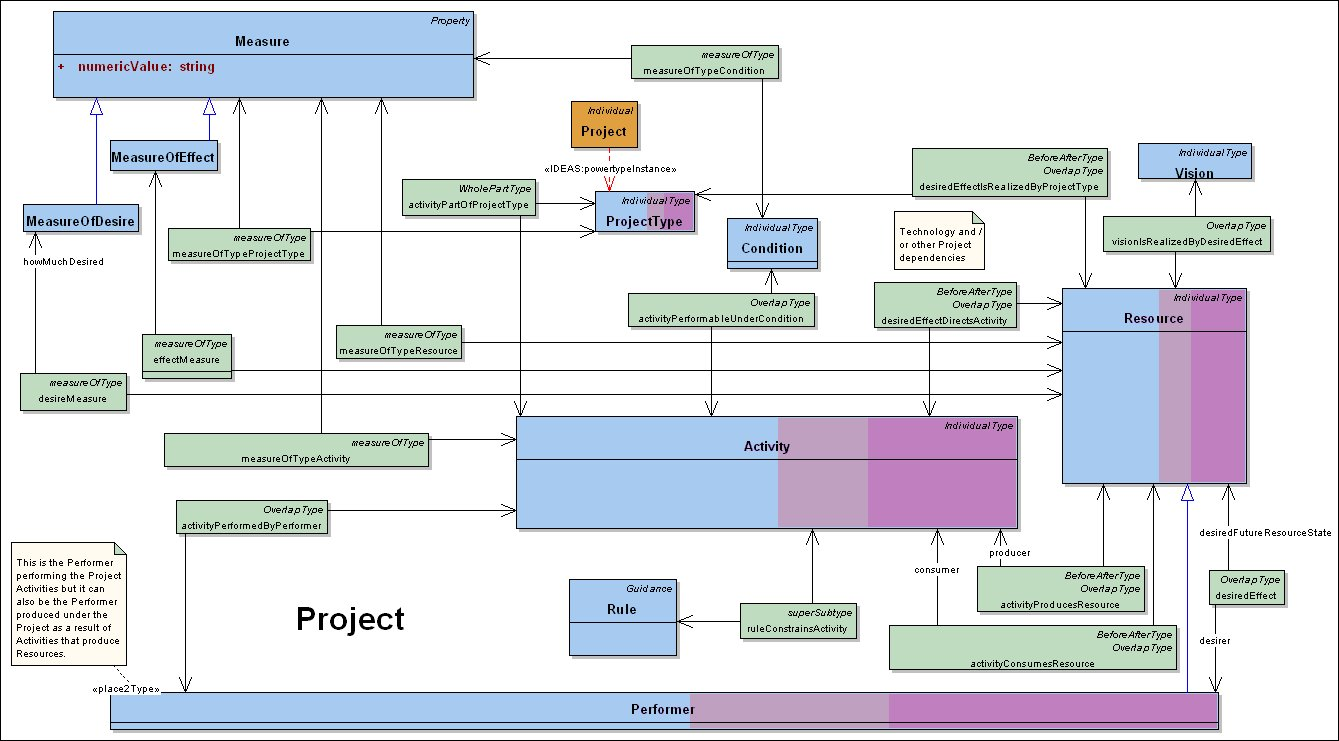 Dm2 services dodaf meta model for project nvjuhfo Choice Image
