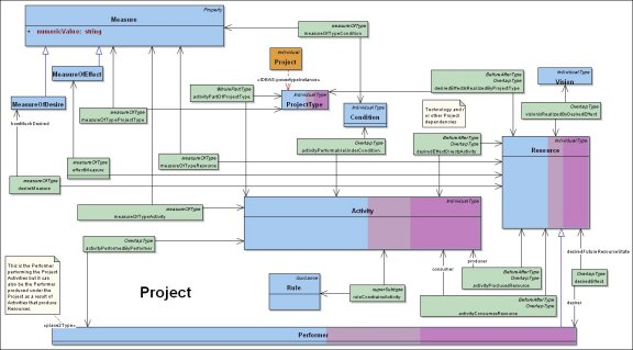 DoDAF Meta Model for Project