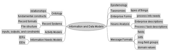 Examples of the Ways Information and Data Models are Constructed