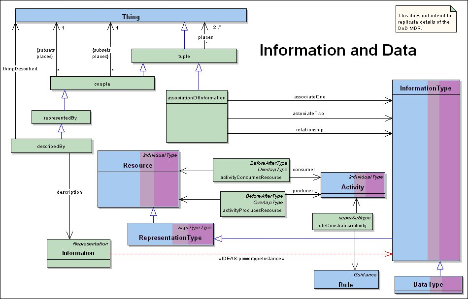 dm   information and datainformation and data model diagram  click image to enlarge