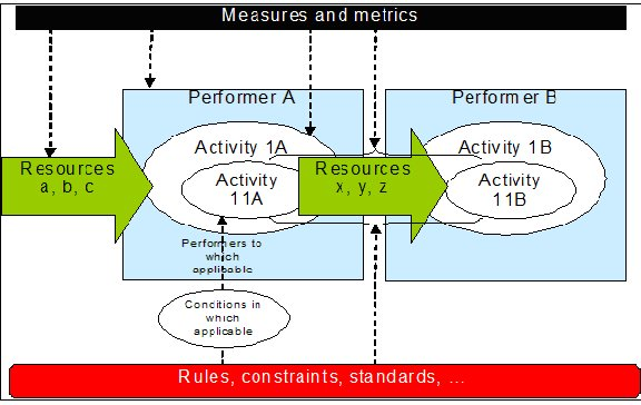 Non Prescriptive, Generic example of Activity-Performer Model depicting Resource Flow