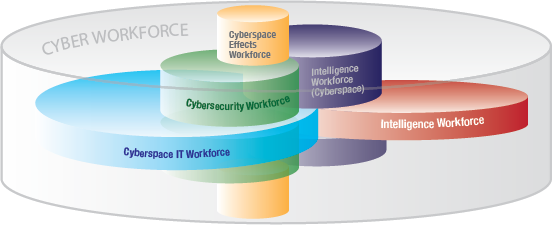 Cyber Workforce